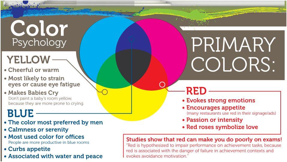 Psicologia del colore in una infografica
