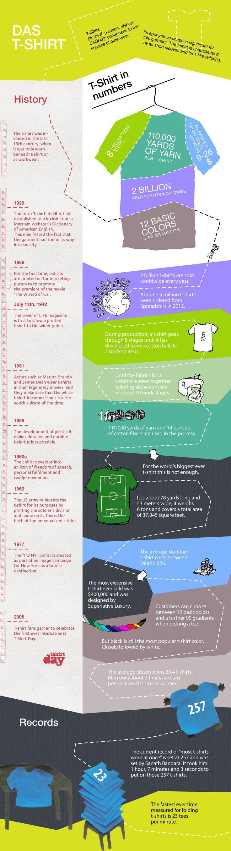 infografica sulla t-shirt