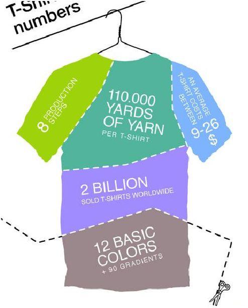 Tutto sulla t-shirt in una infografica